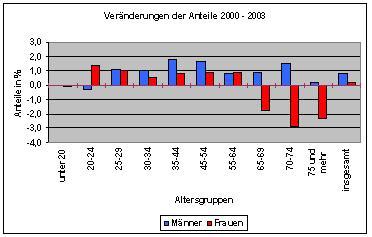 Die meisten Single- Haushalte in Deutschland