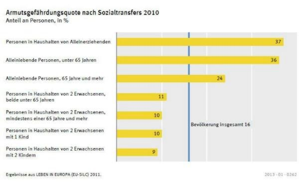Single-haushalte in deutschland statistik